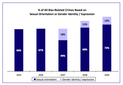 from Lance crime hate statistics transgender